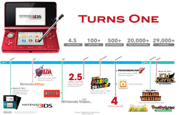 Nintendo 3DS Launch Year Info Graphic