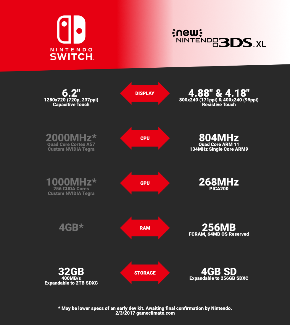 Nintendo Switch vs New Nintendo 3DS XL